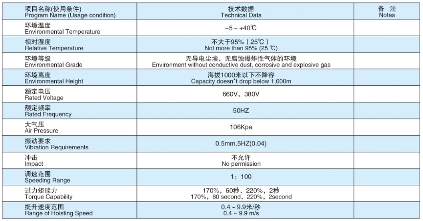 Main technical parameters of the SDJSK series frequency conversion control cabinet